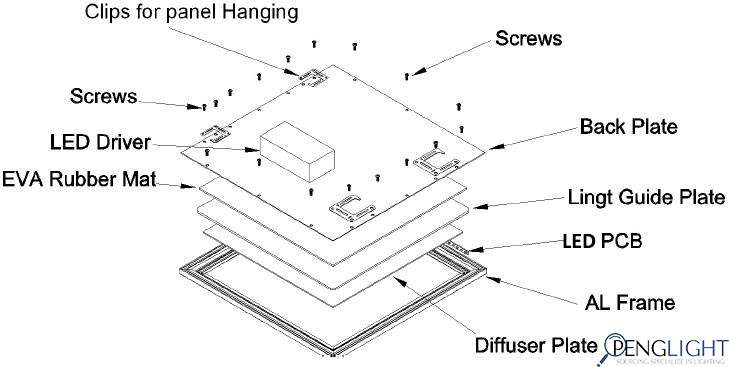 How to choose LED Panel Light: Complete Guide - Penglight
