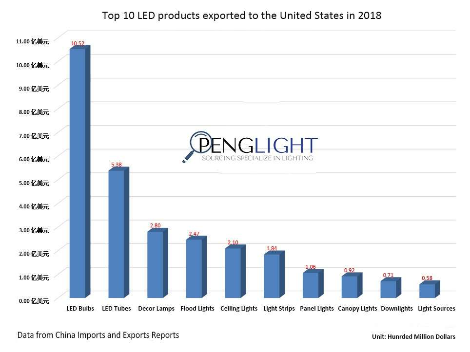 Ranking List | China's Top 10 Export Markets for LED Lights in 2018